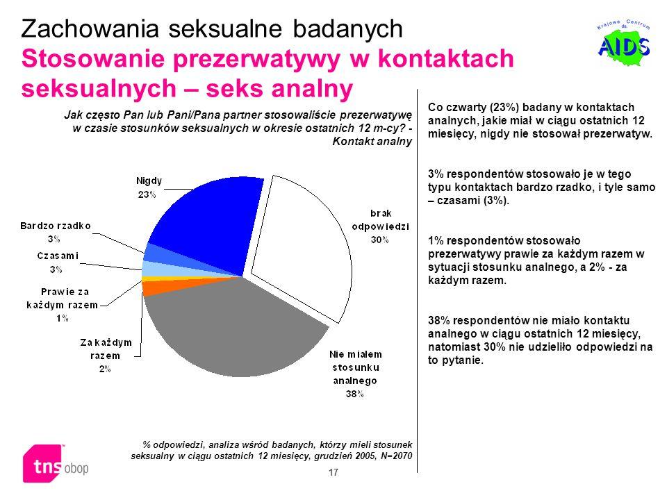 17 Co czwarty (23%) badany w kontaktach analnych, jakie miał w ciągu ostatnich 12 miesięcy, nigdy nie stosował prezerwatyw. 3% respondentów stosowało