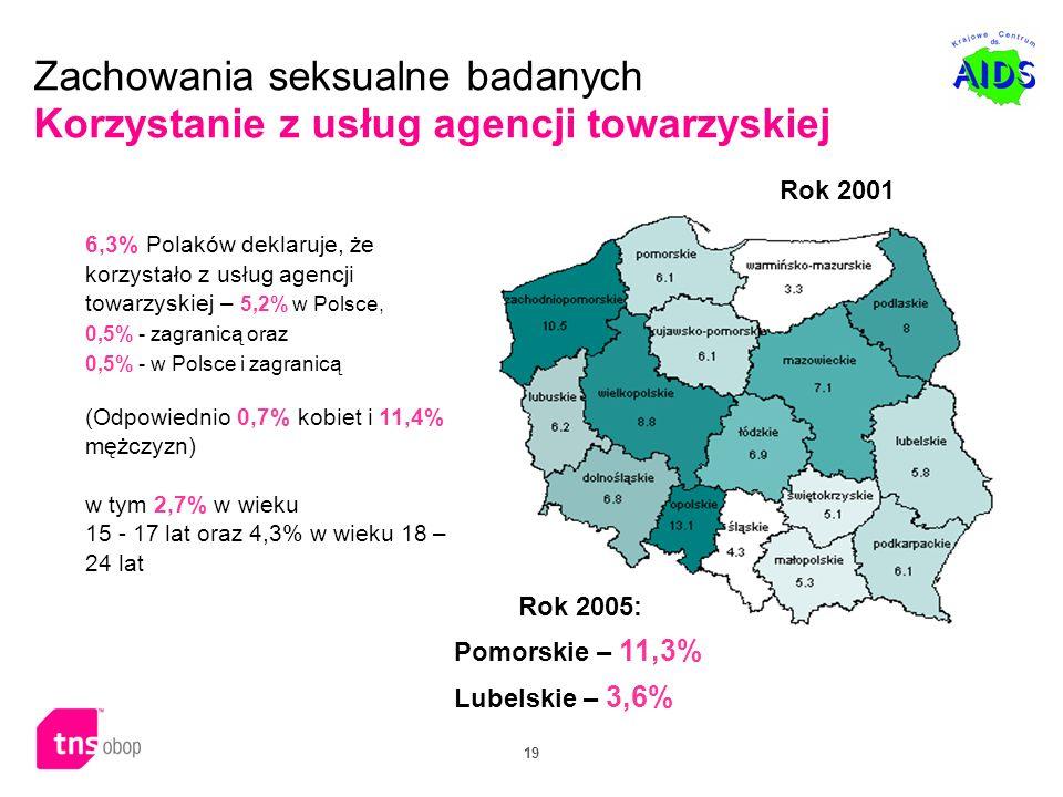 19 Zachowania seksualne badanych Korzystanie z usług agencji towarzyskiej 6,3% Polaków deklaruje, że korzystało z usług agencji towarzyskiej – 5,2% w
