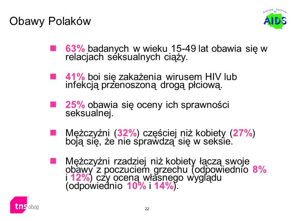 22 Obawy Polaków 63% badanych w wieku 15-49 lat obawia się w relacjach seksualnych ciąży. 41% boi się zakażenia wirusem HIV lub infekcją przenoszoną d
