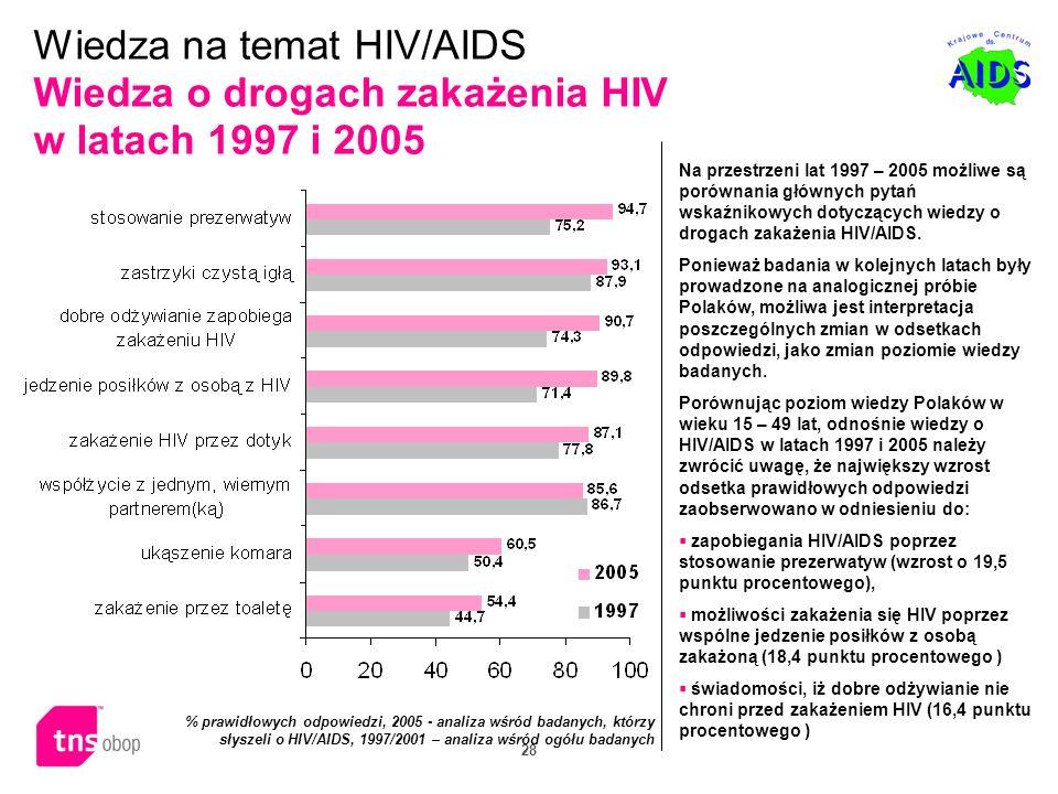 28 Na przestrzeni lat 1997 – 2005 możliwe są porównania głównych pytań wskaźnikowych dotyczących wiedzy o drogach zakażenia HIV/AIDS. Ponieważ badania