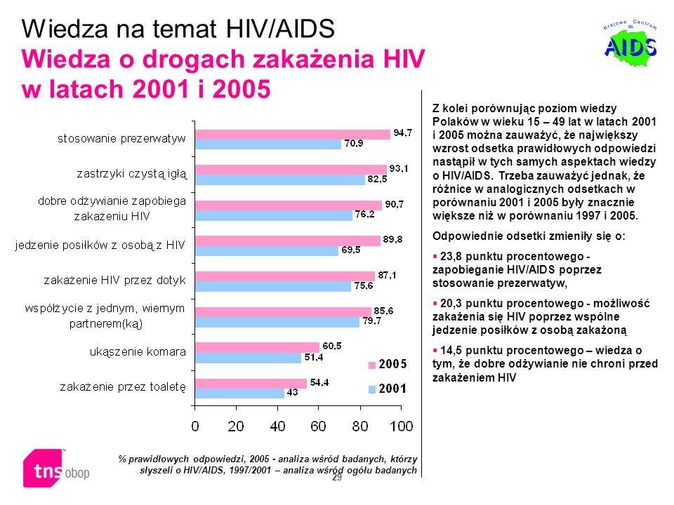 29 Z kolei porównując poziom wiedzy Polaków w wieku 15 – 49 lat w latach 2001 i 2005 można zauważyć, że największy wzrost odsetka prawidłowych odpowie
