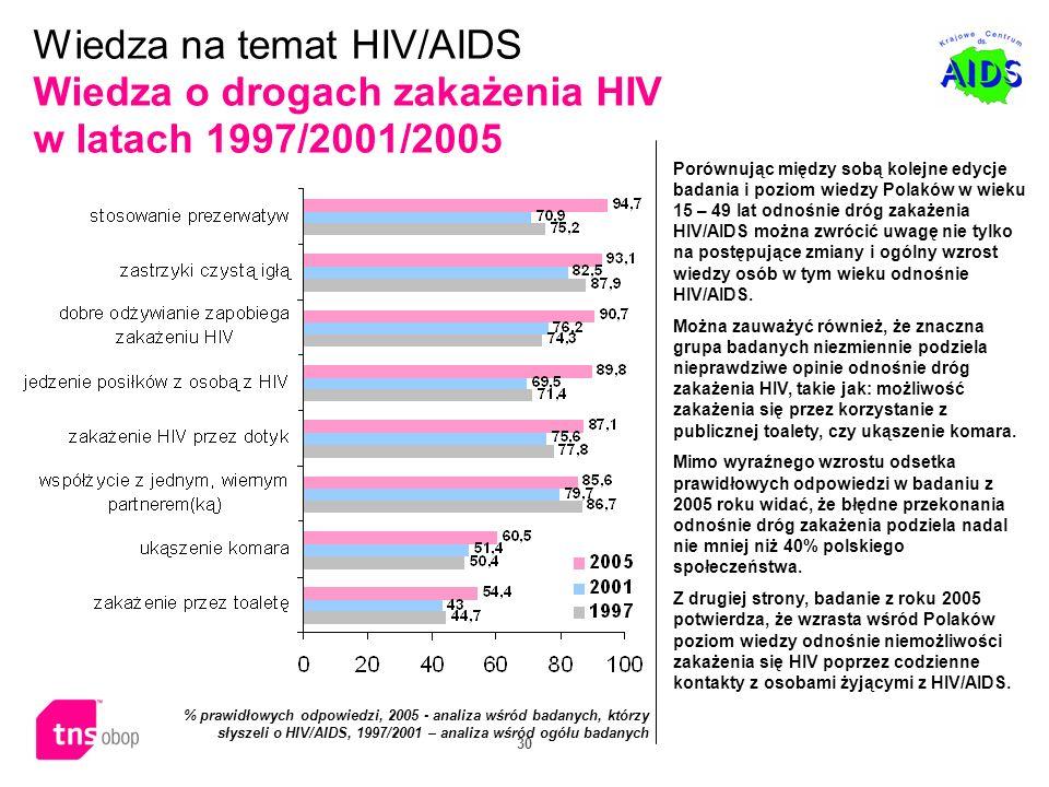 30 Porównując między sobą kolejne edycje badania i poziom wiedzy Polaków w wieku 15 – 49 lat odnośnie dróg zakażenia HIV/AIDS można zwrócić uwagę nie