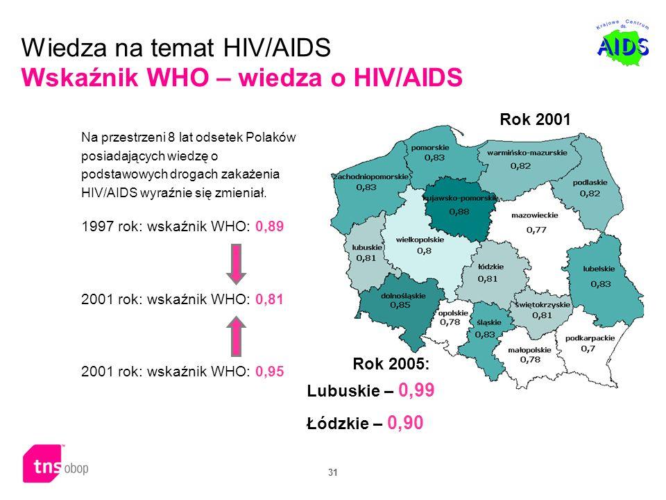 31 Wiedza na temat HIV/AIDS Wskaźnik WHO – wiedza o HIV/AIDS Na przestrzeni 8 lat odsetek Polaków posiadających wiedzę o podstawowych drogach zakażeni