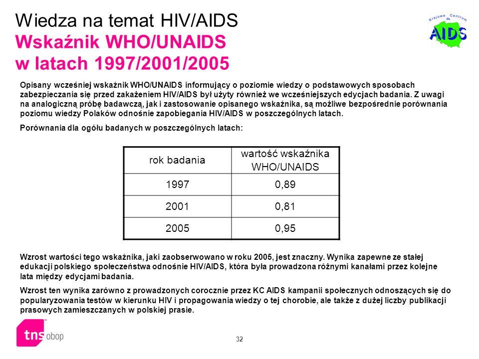 32 Opisany wcześniej wskaźnik WHO/UNAIDS informujący o poziomie wiedzy o podstawowych sposobach zabezpieczania się przed zakażeniem HIV/AIDS był użyty