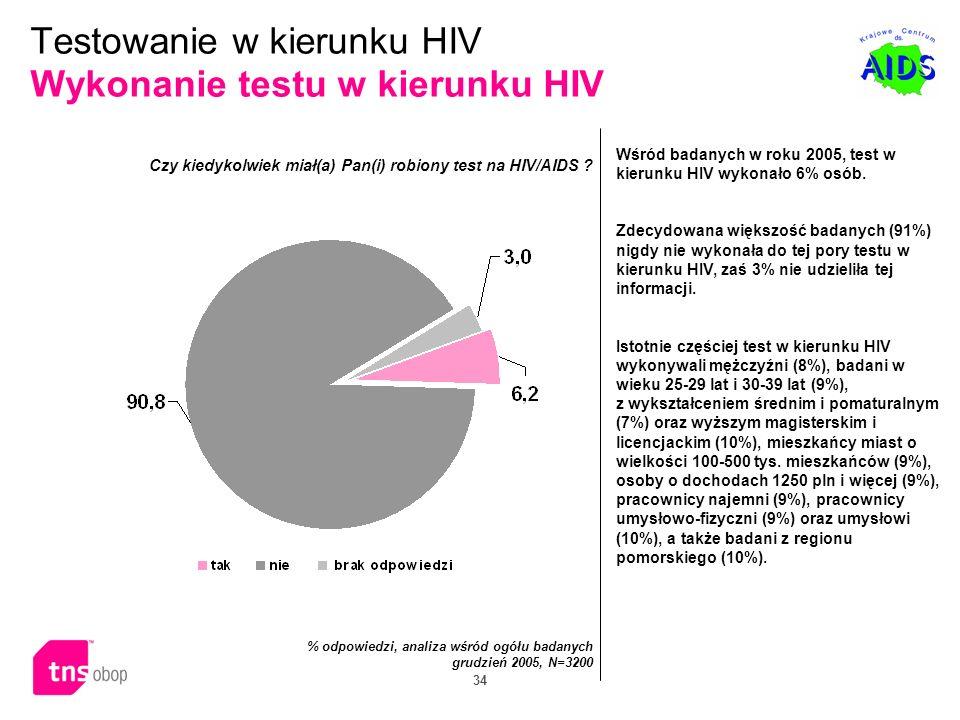 34 Wśród badanych w roku 2005, test w kierunku HIV wykonało 6% osób. Zdecydowana większość badanych (91%) nigdy nie wykonała do tej pory testu w kieru