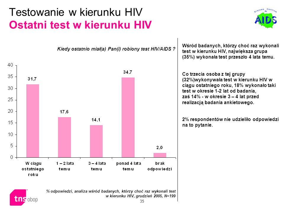 35 Wśród badanych, którzy choć raz wykonali test w kierunku HIV, największa grupa (35%) wykonała test przeszło 4 lata temu. Co trzecia osoba z tej gru