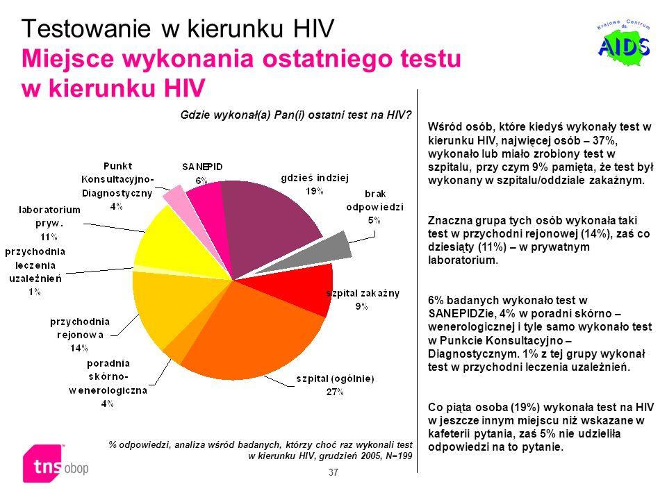 37 Wśród osób, które kiedyś wykonały test w kierunku HIV, najwięcej osób – 37%, wykonało lub miało zrobiony test w szpitalu, przy czym 9% pamięta, że