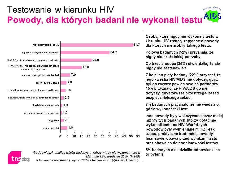 39 Osoby, które nigdy nie wykonały testu w kierunku HIV zostały zapytane o powody dla których nie zrobiły takiego testu. Połowa badanych (52%) przyzna