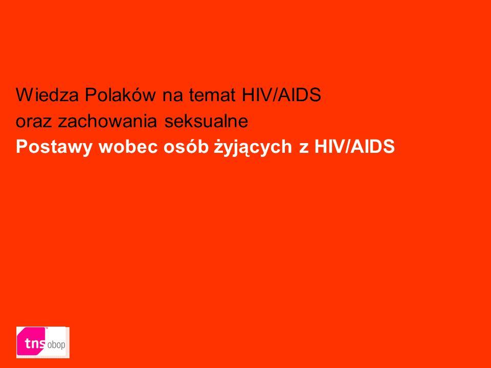 40 Wiedza Polaków na temat HIV/AIDS oraz zachowania seksualne Postawy wobec osób żyjących z HIV/AIDS