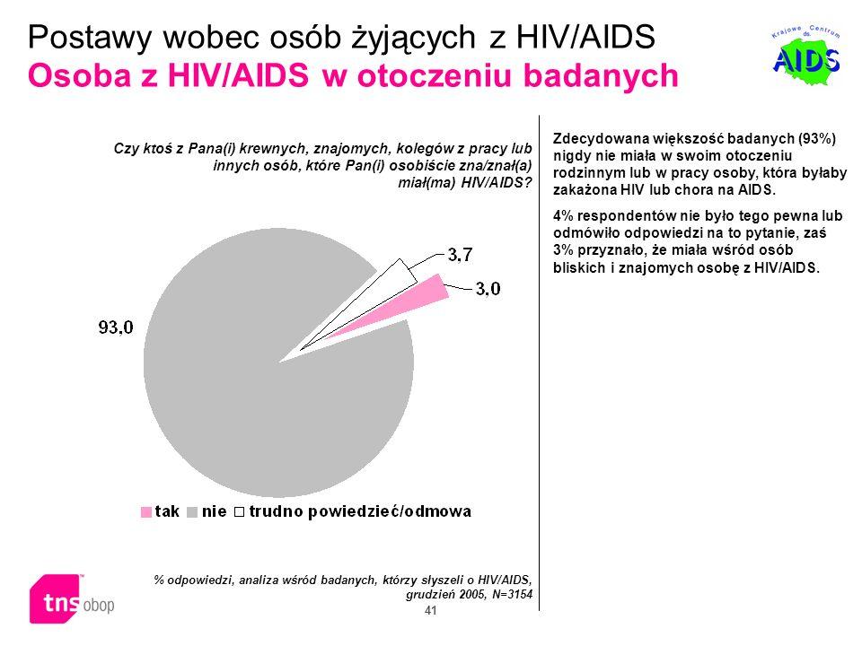 41 Zdecydowana większość badanych (93%) nigdy nie miała w swoim otoczeniu rodzinnym lub w pracy osoby, która byłaby zakażona HIV lub chora na AIDS. 4%