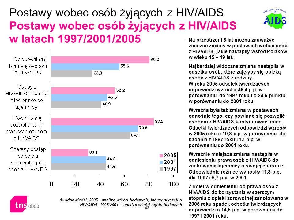 42 Na przestrzeni 8 lat można zauważyć znaczne zmiany w postawach wobec osób z HIV/AIDS, jakie nastąpiły wśród Polaków w wieku 15 – 49 lat. Najbardzie
