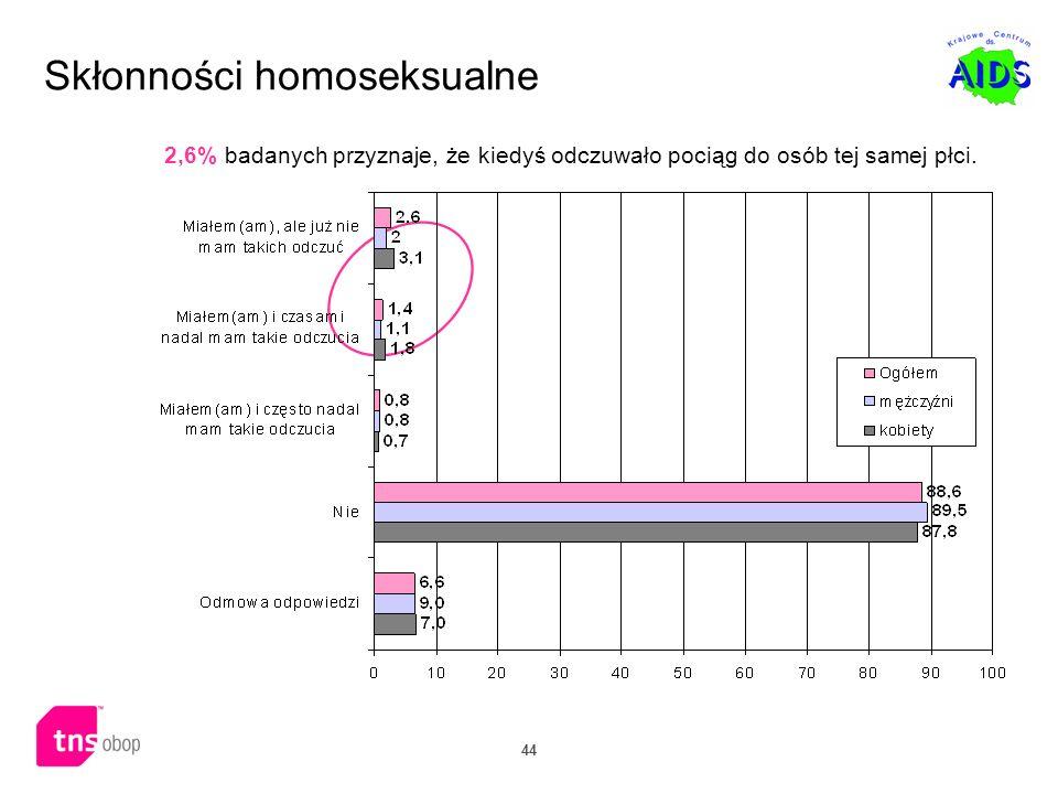 44 Skłonności homoseksualne 2,6% badanych przyznaje, że kiedyś odczuwało pociąg do osób tej samej płci.