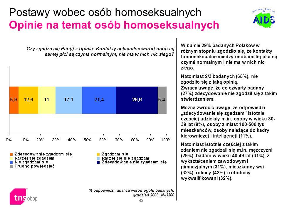 45 Postawy wobec osób homoseksualnych Opinie na temat osób homoseksualnych W sumie 29% badanych Polaków w różnym stopniu zgodziło się, że kontakty hom