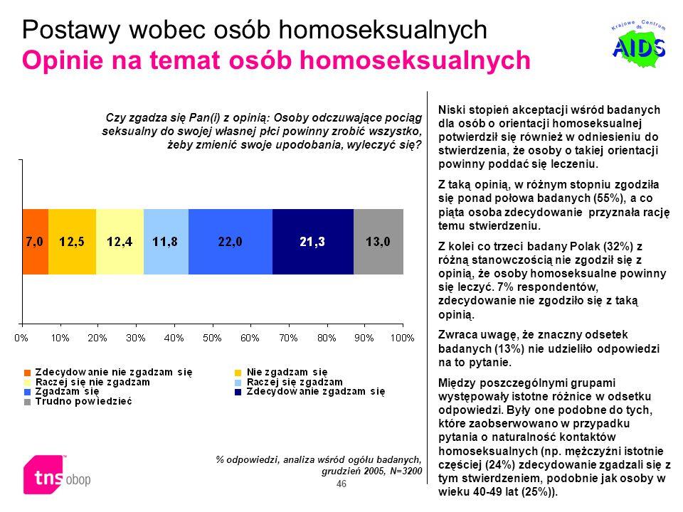 46 Postawy wobec osób homoseksualnych Opinie na temat osób homoseksualnych Niski stopień akceptacji wśród badanych dla osób o orientacji homoseksualne