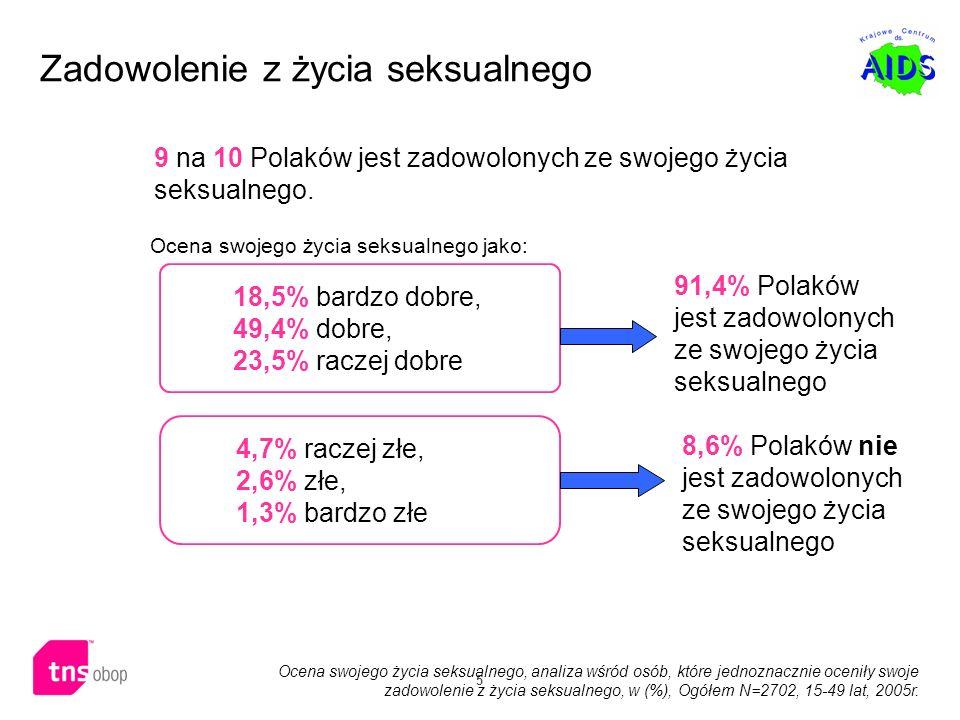 5 Ocena swojego życia seksualnego jako: 18,5% bardzo dobre, 49,4% dobre, 23,5% raczej dobre 91,4% Polaków jest zadowolonych ze swojego życia seksualne