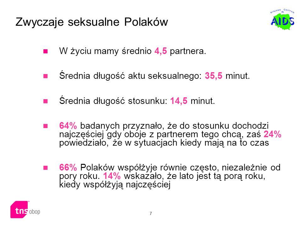 7 Zwyczaje seksualne Polaków W życiu mamy średnio 4,5 partnera. Średnia długość aktu seksualnego: 35,5 minut. Średnia długość stosunku: 14,5 minut. 64