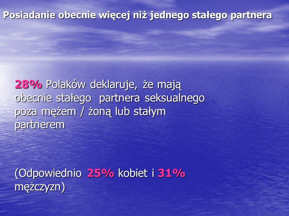 Posiadanie obecnie więcej niż jednego stałego partnera 28% Polaków deklaruje, że mają obecnie stałego partnera seksualnego poza mężem / żoną lub stały