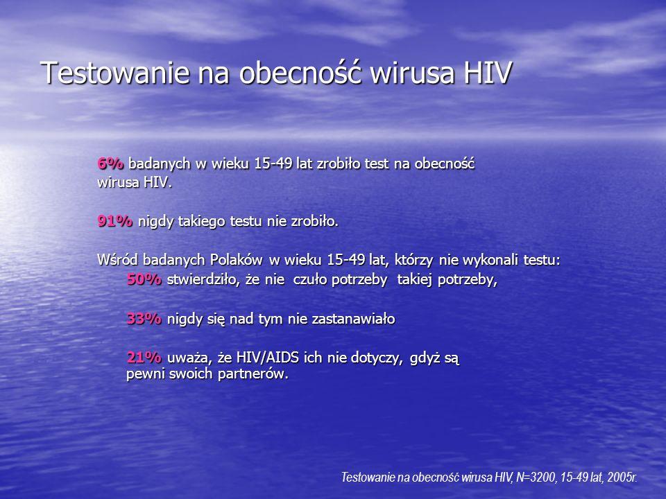 Testowanie na obecność wirusa HIV 6% badanych w wieku 15-49 lat zrobiło test na obecność wirusa HIV. 91% nigdy takiego testu nie zrobiło. Wśród badany