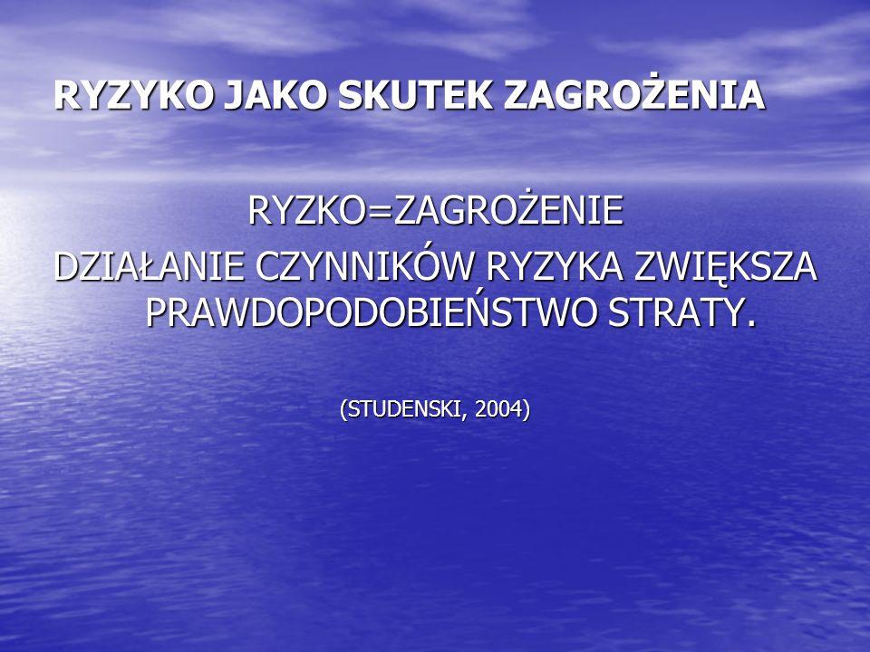 RYZYKO JAKO SKUTEK ZAGROŻENIA RYZKO=ZAGROŻENIE DZIAŁANIE CZYNNIKÓW RYZYKA ZWIĘKSZA PRAWDOPODOBIEŃSTWO STRATY. (STUDENSKI, 2004)