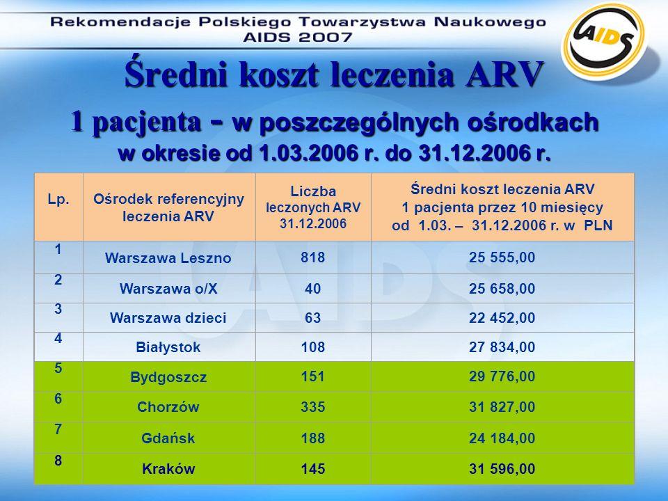 Średni koszt leczenia ARV 1 pacjenta - w poszczególnych ośrodkach w okresie od 1.03.2006 r.