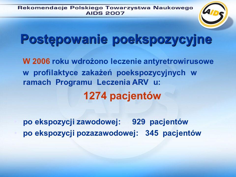 Postępowanie poekspozycyjne Do 17 maja 2007 roku wdrożono leczenie antyretrowirusowe w profilaktyce zakażeń poekspozycyjnych w ramach Programu Leczenia ARV u: 183 pacjentów po ekspozycji zawodowej: 150 pacjentów po ekspozycji pozazawodowej: 33 pacjentów