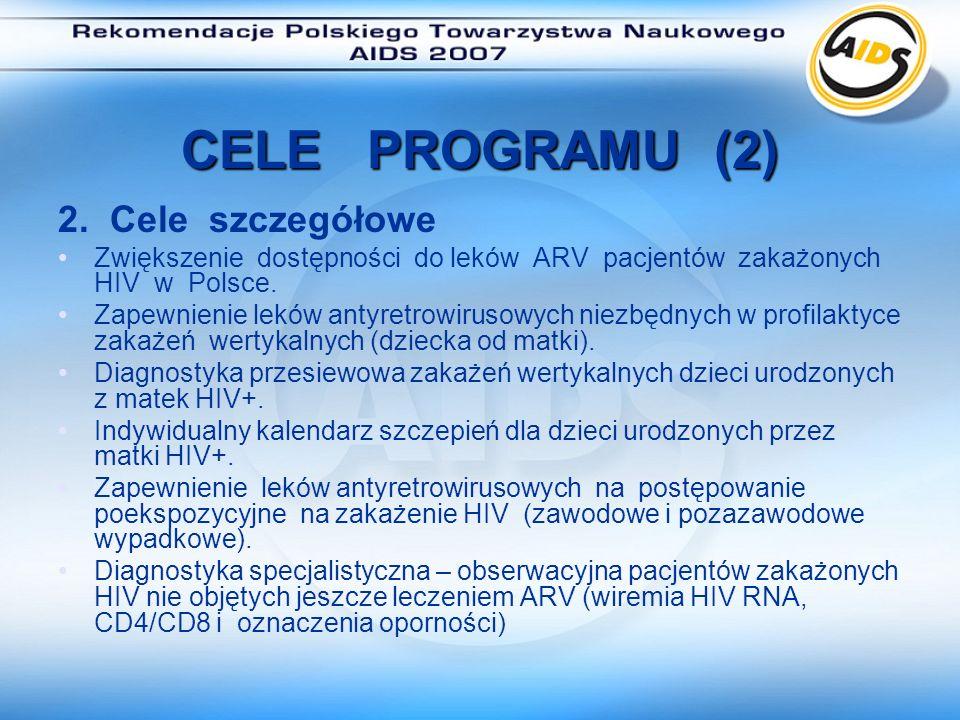 Środki wydatkowane na ARV RokLiczba leczonych ARV Środki wydatkowane na Program Leczenia ARV z budżetu MZ Uwagi 2002162642 000 000,00 PLN Leki oraz testy Szczepionki dla dzieci 2003210059 000 000,00 PLN Leki oraz testy Szczepionki dla dzieci 2004224778 000 000,00 PLN Leki oraz testy Szczepionki dla dzieci 2005265283 654 143,00 PLN Leki oraz testy Szczepionki dla dzieci 20063071109 691 701,40 PLN Leki oraz testy Szczepionki dla dzieci