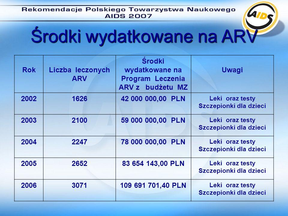 Środki zaplanowane na Program ARV latach 2007 – 2009 2007 20082009 122 850 000,00 PLN 153 846 000,00 PLN 192 335 000,00 PLN