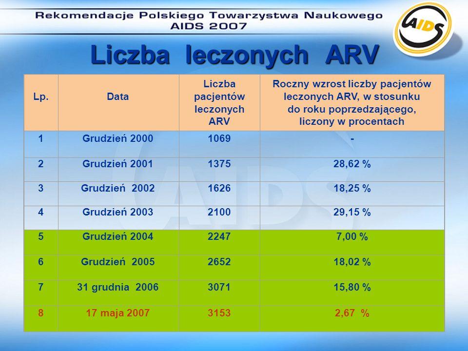 Wartość leków ARV przekazanych do ośrodków od 1.03.2006 r.