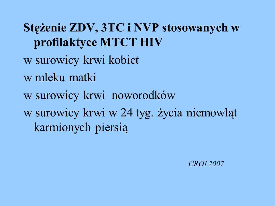 Stężenie ZDV, 3TC i NVP stosowanych w profilaktyce MTCT HIV w surowicy krwi kobiet w mleku matki w surowicy krwi noworodków w surowicy krwi w 24 tyg.