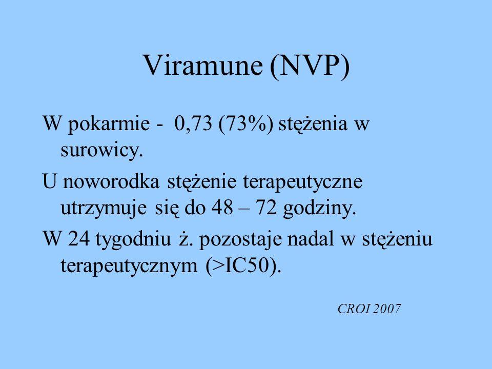 Viramune (NVP) W pokarmie - 0,73 (73%) stężenia w surowicy. U noworodka stężenie terapeutyczne utrzymuje się do 48 – 72 godziny. W 24 tygodniu ż. pozo