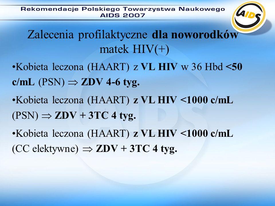 Zalecenia profilaktyczne dla noworodków matek HIV(+) Kobieta leczona (HAART) z VL HIV w 36 Hbd <50 c/mL (PSN) ZDV 4-6 tyg. Kobieta leczona (HAART) z V