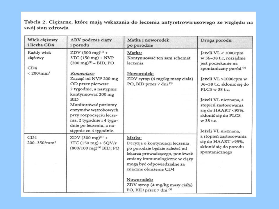 Epivir (3TC) Stężenie leku w pokarmie 2,5 x > niż w surowicy kobiety.