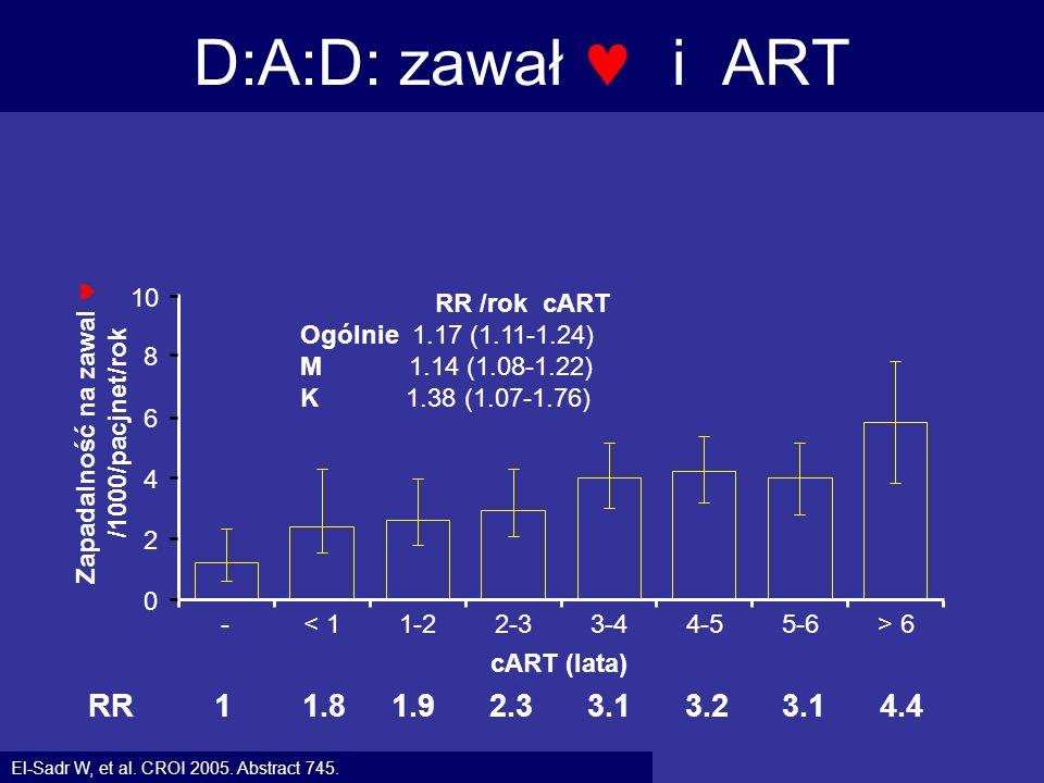 D:A:D: zawał i ART El-Sadr W, et al. CROI 2005. Abstract 745. RR 1 1.8 1.9 2.3 3.1 3.2 3.1 4.4 RR /rok cART Ogólnie 1.17 (1.11-1.24) M 1.14 (1.08-1.22