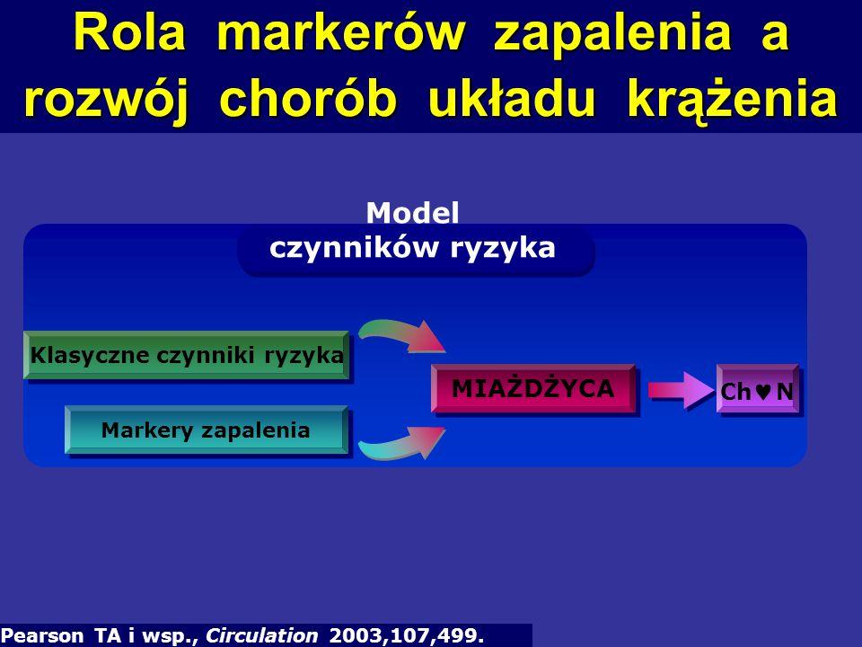 Kategorie ryzyka wynikające z poziomu hs-CRP: R Y Z Y K O Ch N R Y Z Y K O Ch N Pearson TA i wsp., Circulation 2003,107,499.