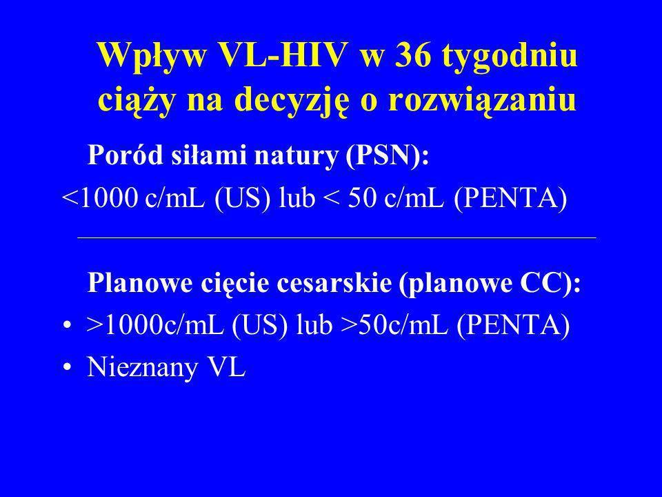 Wpływ VL-HIV w 36 tygodniu ciąży na decyzję o rozwiązaniu Poród siłami natury (PSN): <1000 c/mL (US) lub < 50 c/mL (PENTA) Planowe cięcie cesarskie (p