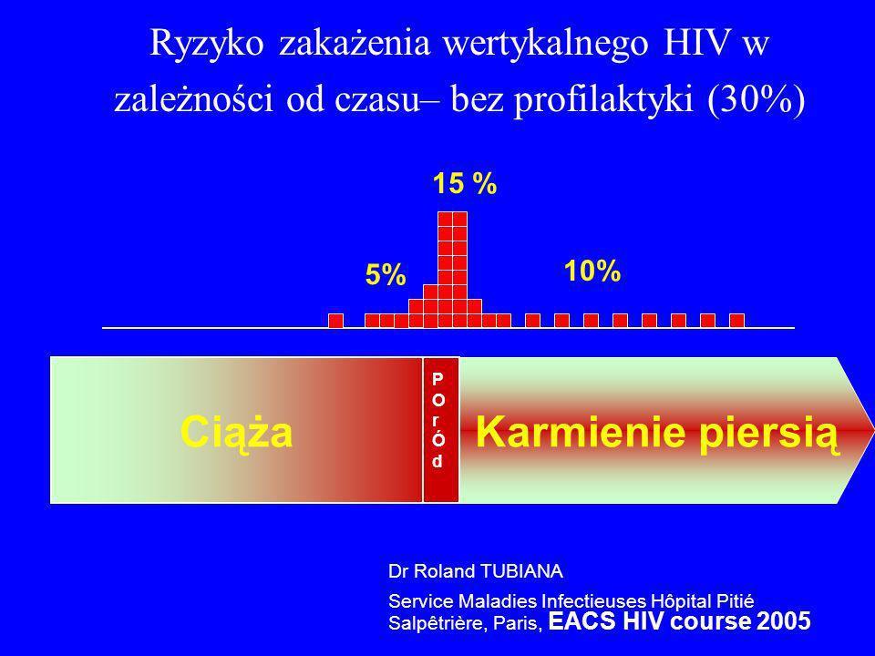Ciąża 15 % 5% 10% Karmienie piersią Ryzyko zakażenia wertykalnego HIV w zależności od czasu– bez profilaktyki (30%) POrÓdPOrÓd Dr Roland TUBIANA Servi