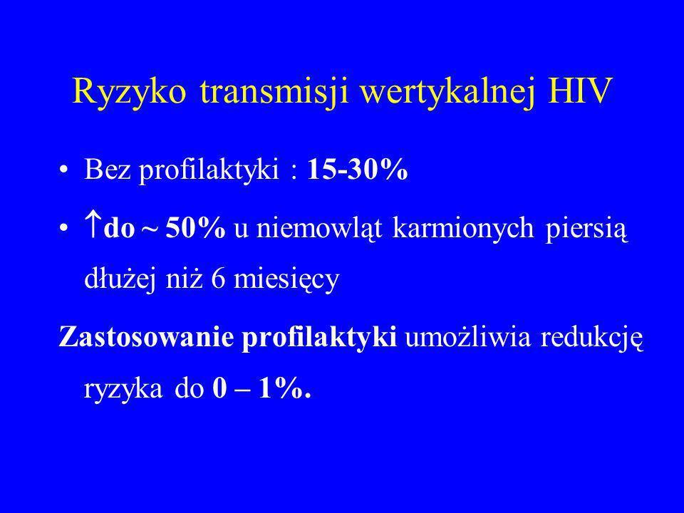 Ryzyko transmisji wertykalnej HIV Bez profilaktyki : 15-30% do ~ 50% u niemowląt karmionych piersią dłużej niż 6 miesięcy Zastosowanie profilaktyki um
