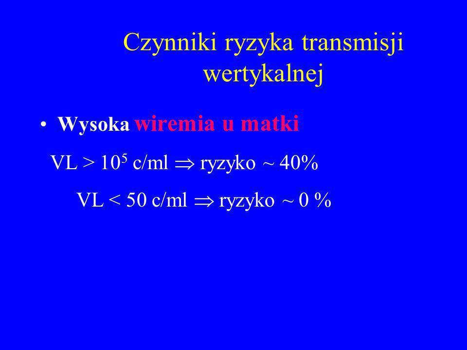 Czynniki ryzyka transmisji wertykalnej Wysoka wiremia u matki VL > 10 5 c/ml ryzyko ~ 40% VL < 50 c/ml ryzyko ~ 0 %