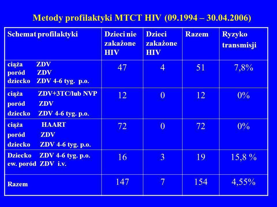 Metody profilaktyki MTCT HIV (09.1994 – 30.04.2006) Schemat profilaktykiDzieci nie zakażone HIV Dzieci zakażone HIV RazemRyzyko transmisji ciąża ZDV p