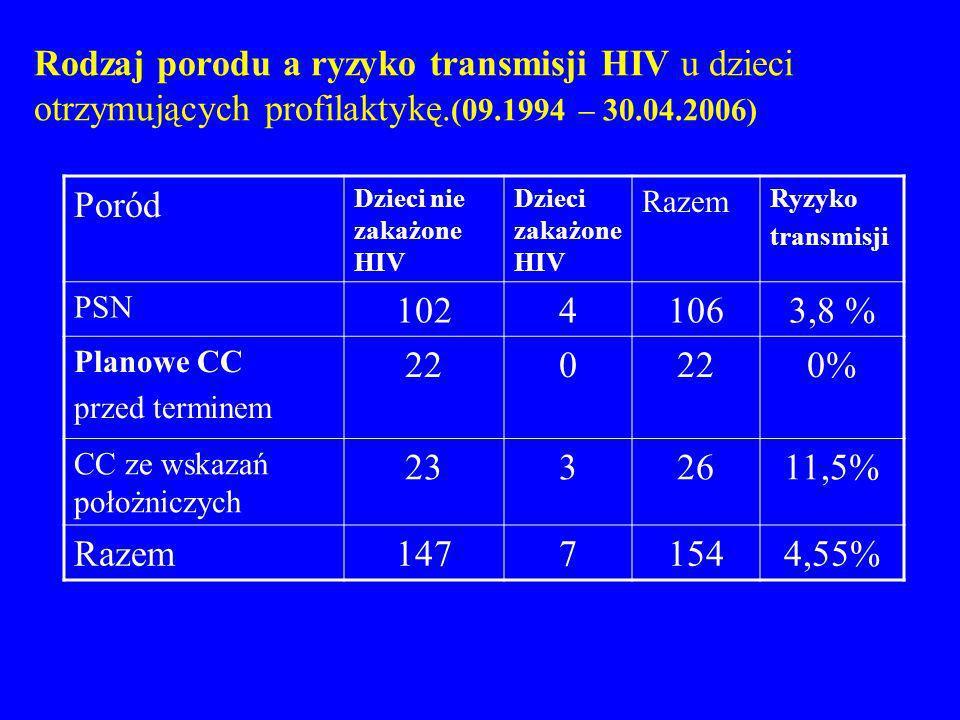 Rodzaj porodu a ryzyko transmisji HIV u dzieci otrzymujących profilaktykę. (09.1994 – 30.04.2006) Poród Dzieci nie zakażone HIV Dzieci zakażone HIV Ra