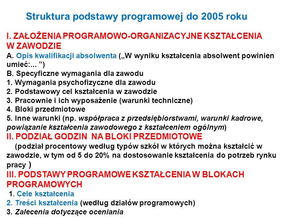 Struktura podstawy programowej do 2005 roku I. ZAŁOŻENIA PROGRAMOWO-ORGANIZACYJNE KSZTAŁCENIA W ZAWODZIE A. Opis kwalifikacji absolwenta (W wyniku ksz