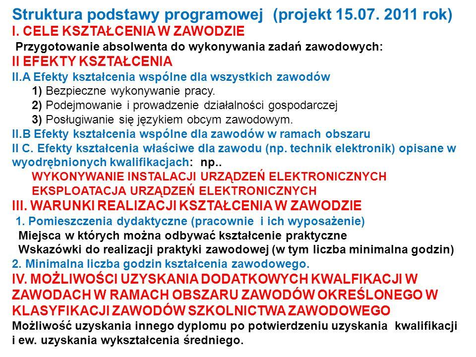 Struktura podstawy programowej (projekt 15.07. 2011 rok) I. CELE KSZTAŁCENIA W ZAWODZIE Przygotowanie absolwenta do wykonywania zadań zawodowych: II E