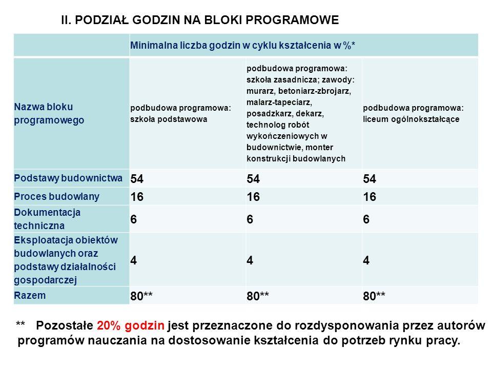 Minimalna liczba godzin w cyklu kształcenia w %* Nazwa bloku programowego podbudowa programowa: szkoła podstawowa podbudowa programowa: szkoła zasadni