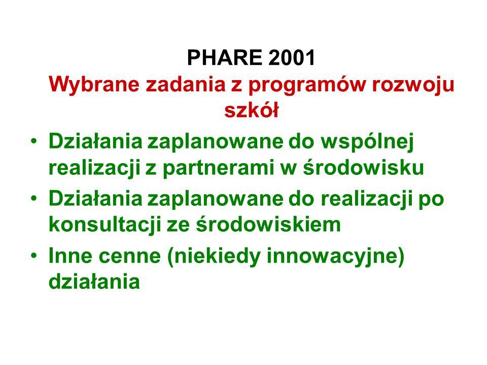 PHARE 2001 Wybrane zadania z programów rozwoju szkół Działania zaplanowane do wspólnej realizacji z partnerami w środowisku Działania zaplanowane do r