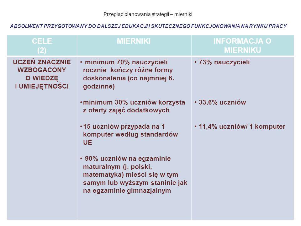 Przegląd planowania strategii – mierniki ABSOLWENT PRZYGOTOWANY DO DALSZEJ EDUKACJI I SKUTECZNEGO FUNKCJONOWANIA NA RYNKU PRACY CELE (2) MIERNIKIINFOR