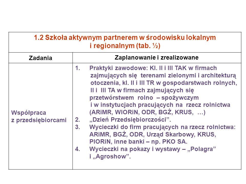 1.2 Szkoła aktywnym partnerem w środowisku lokalnym i regionalnym (tab. ½) Zadania Zaplanowanie i zrealizowane Współpraca z przedsiębiorcami 1.Praktyk