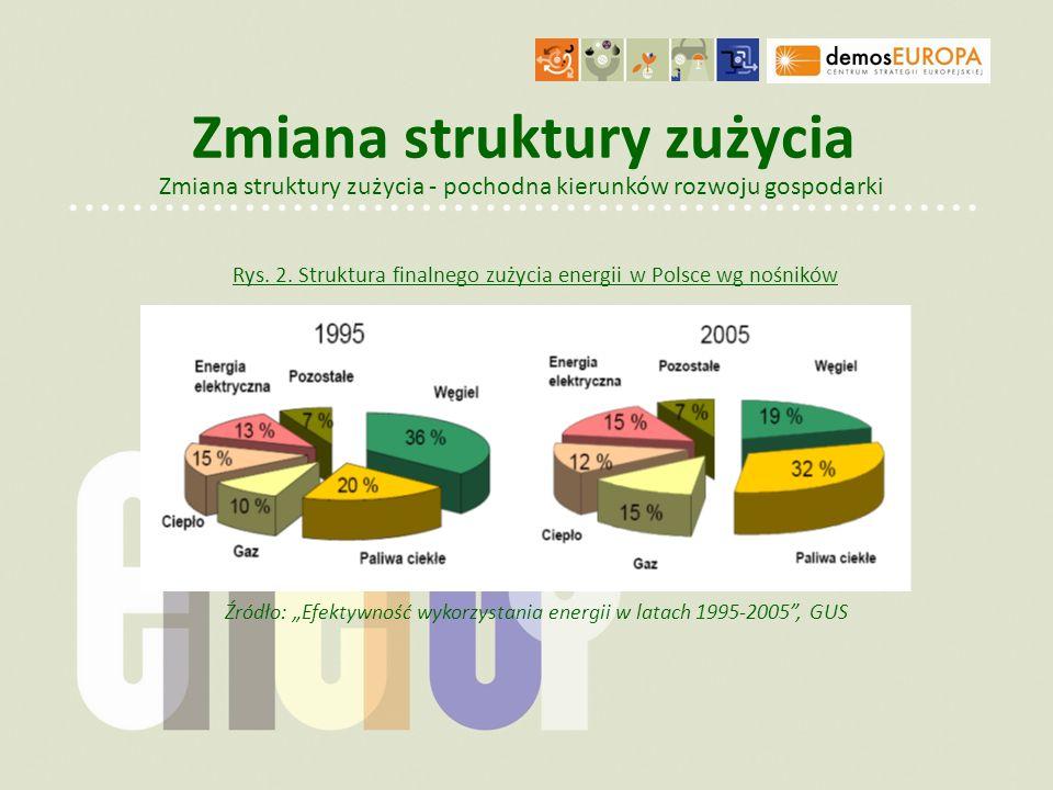 Zmiana struktury zużycia Zmiana struktury zużycia - pochodna kierunków rozwoju gospodarki Źródło: Efektywność wykorzystania energii w latach 1995-2005