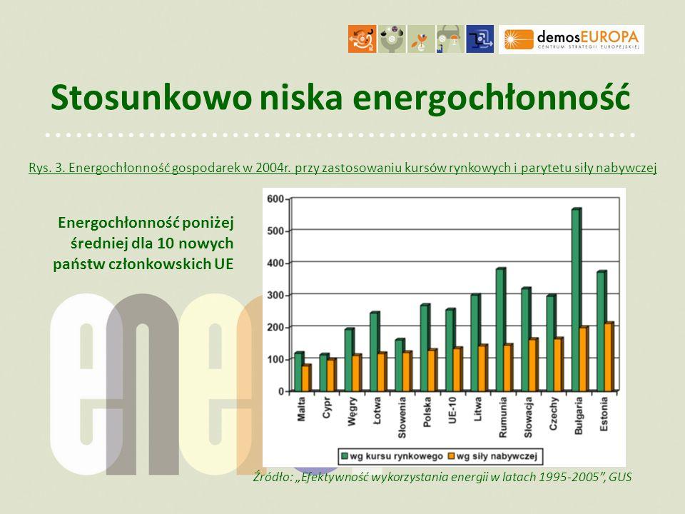 Stosunkowo niska energochłonność Źródło: Efektywność wykorzystania energii w latach 1995-2005, GUS Rys. 3. Energochłonność gospodarek w 2004r. przy za