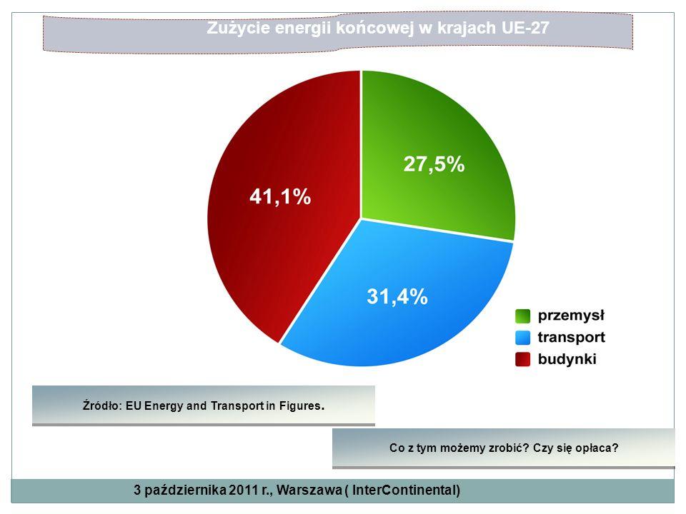 Źródło: EU Energy and Transport in Figures. Zużycie energii końcowej w krajach UE-27 Co z tym możemy zrobić? Czy się opłaca? 3 października 2011 r., W