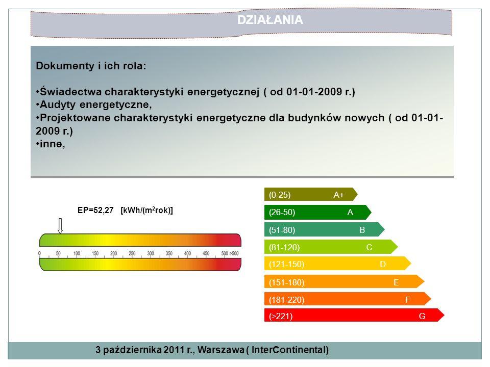 Dokumenty i ich rola: Świadectwa charakterystyki energetycznej ( od 01-01-2009 r.) Audyty energetyczne, Projektowane charakterystyki energetyczne dla